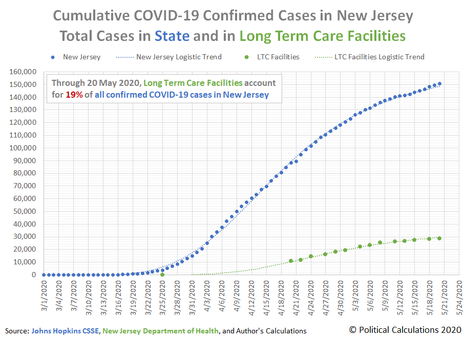 Cumulative COVID-19 Confirmed Cases in New Jersey, Total Cases in State and in Long Term Care Facilities, 1 March 2020 - 20 May 2020