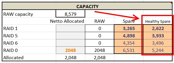 HP EVA Capacity and Performance Calculator - V2 | HansDeLeenheer