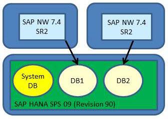 SAP HANA ABAP, SAP ABAP Development, ABAP Certifications