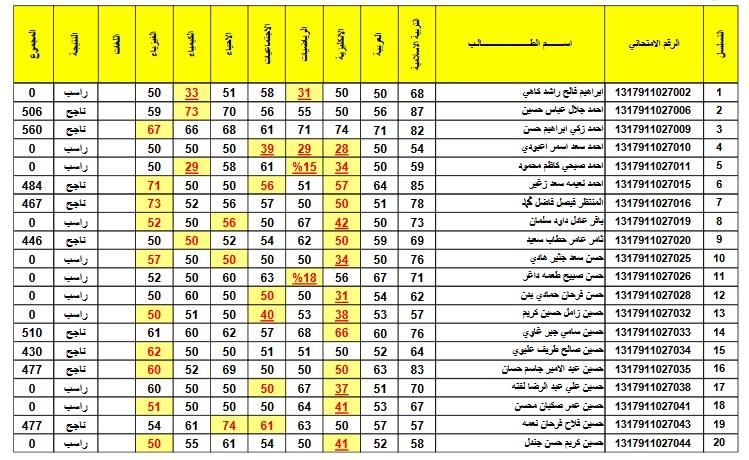 نتائج الرصافة الاولى للصف الثالث المتوسط الدور الثاني للعام 2018 في العراق