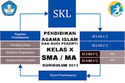 Keterkaitan Antara Skl, Ki-Kd, Dan Silabus Pai & Bp Kelas X Sma Revisi 2017