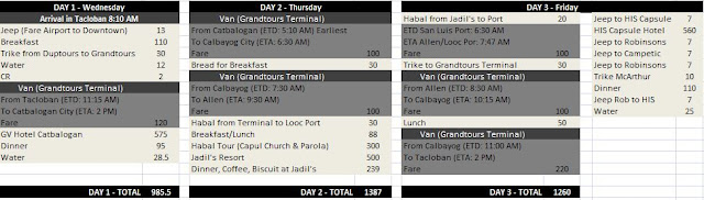 Biliran Itinerary