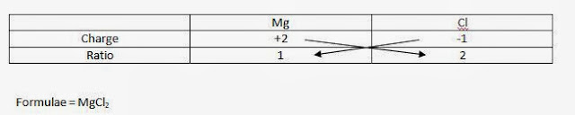 how to find formula of ionic compound from charges, magnesium chloride