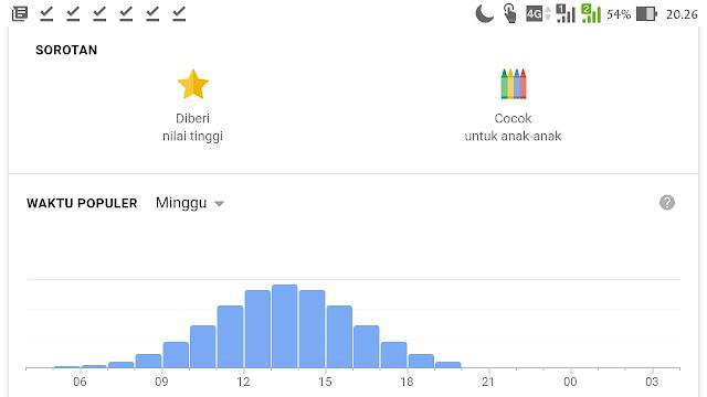 Grafik kunjungan Pantai oetune Kupang