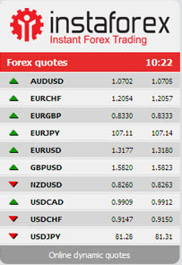 Real time forex clock