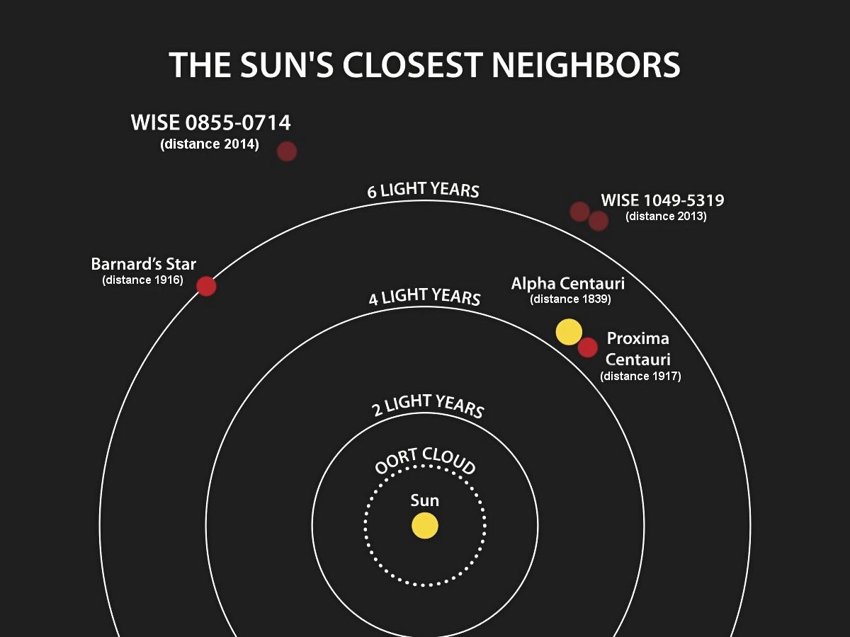 Interplanetary maneuvers of the last days
