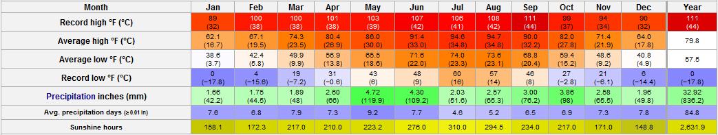 San Antonio Texas Weather Annual Trend Monthly Average