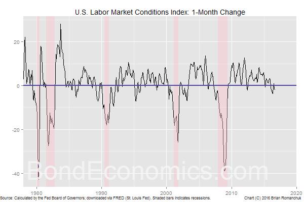 Chart: LMCI