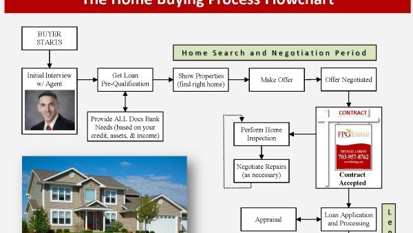 First-time Buyer - Steps To Buying A House First Time
