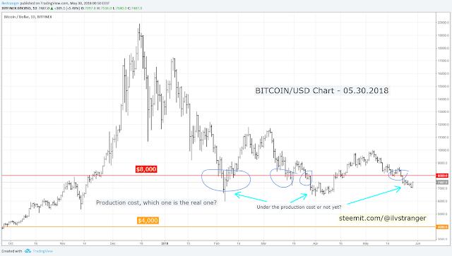 4-ilvstranger-bitcoin-usd-chart-mining-price-30.05.18