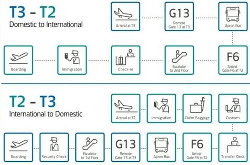 Garuda Indonesia : Perpindahan Penerbangan Domestik ke Terminal 3