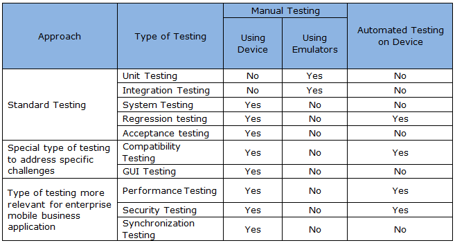 testplan template - test plan for mobile application testing software