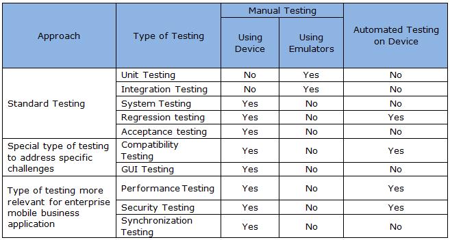 sample test plan template - Template