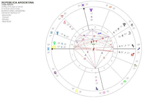 Predicciones sobre el futuro de la Argentina - Página 2 RS16