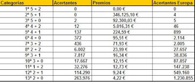 premios euromillones