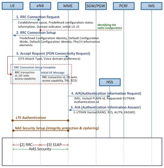 lte call flow diagram 8 1 pluspatrunoua de \u2022lte call flow diagram wiring diagram rh 70 golfbeter nl lte call flow diagram also created