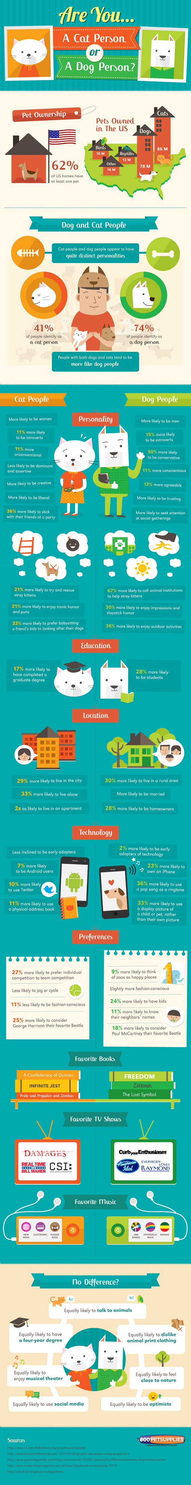Are You a Cat Person Or a Dog Person? #infographic
