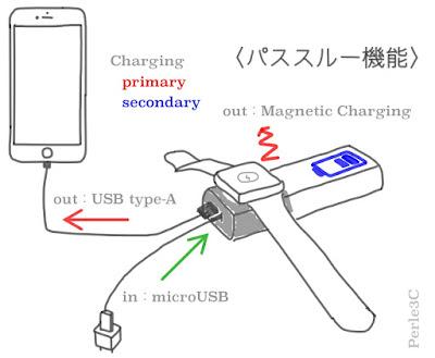 パススルー機能の図説-3C-
