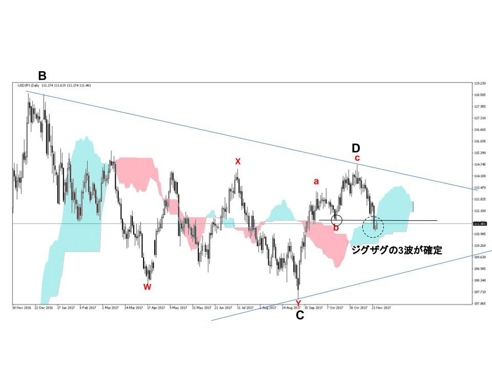ドル円為替相場日足チャート