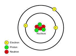 Gambar Susunan Atom ( Proton, Elektron, Neutron )