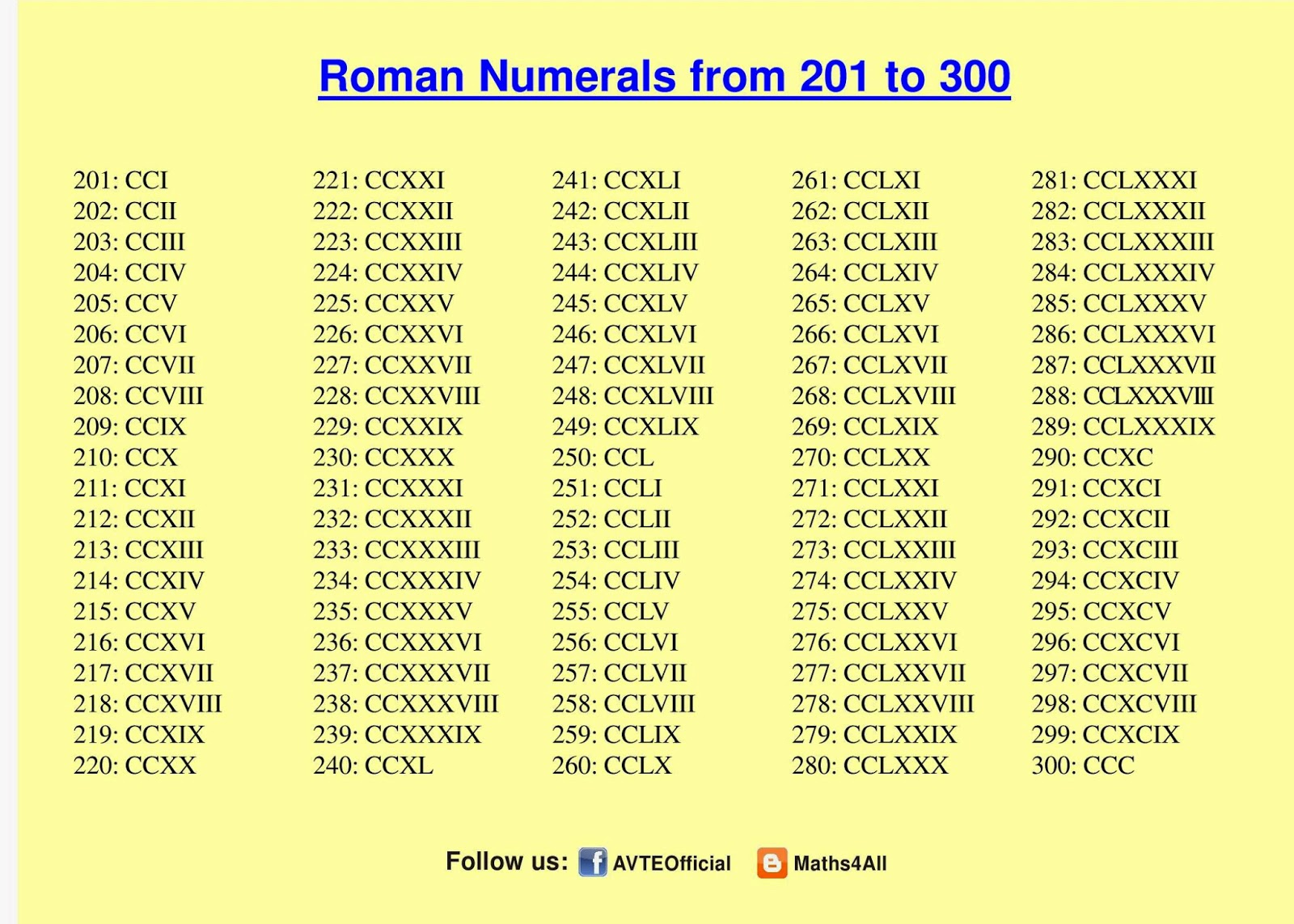 Maths4all Roman Numerals 201 To 300