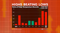 Ratio of Daily Temperature Records (Credit: climatecentral.org/Guy Walton, NOAA/NCEI) Click to Enlarge.
