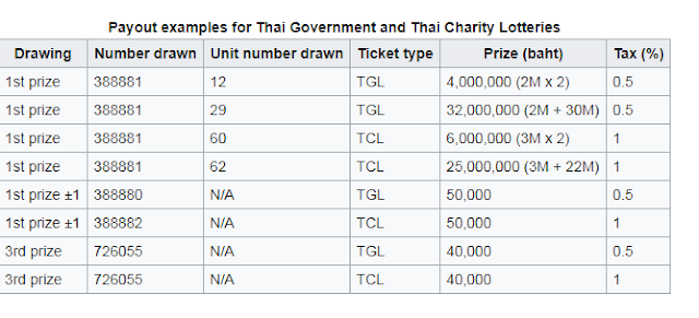 Thai Lottery Outcome Reside Recently Procedure
