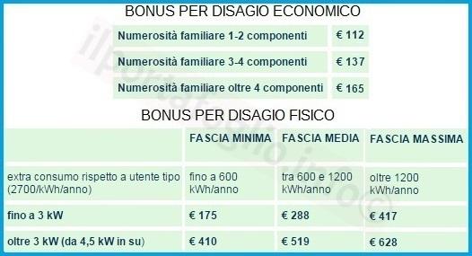 requisiti per il bonus elettricità ed importi