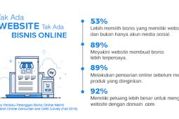 Hosting Murah Terbaik Untuk Bisnis Online