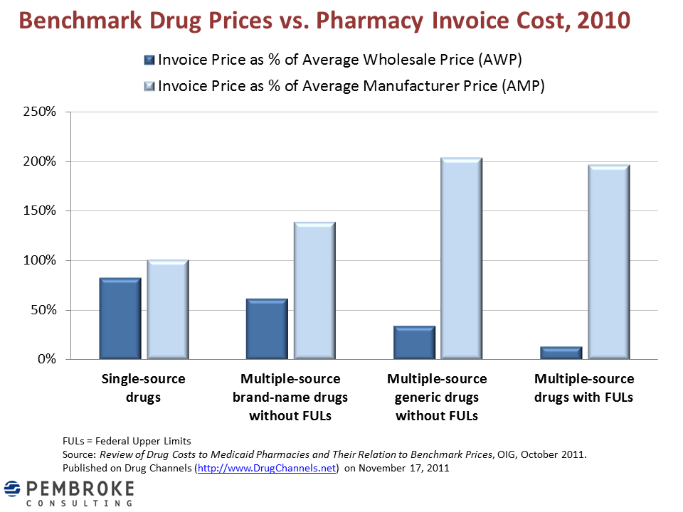 Drug Channels: Pharmacy Invoices Show Flaws in Drug Pricing Benchmarks