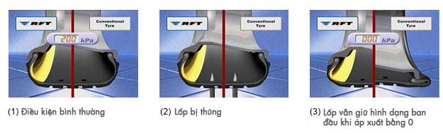 điều kiện hoạt động lốp run-flat