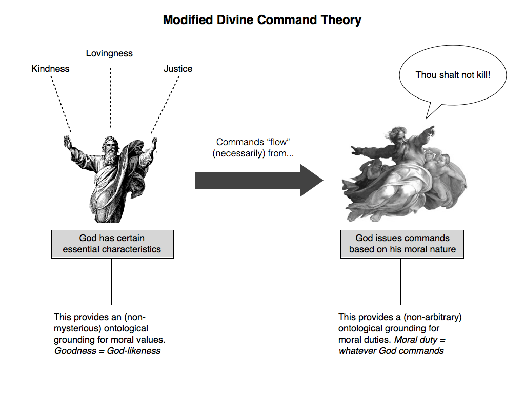 The Divine Command Theory - Essay Example
