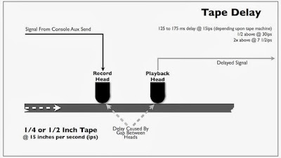Tape Delay Diagram from Bobby Owsinski's Mixing Engineer's Handbook
