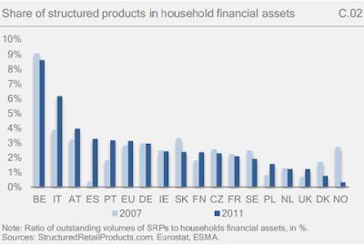 Prodotti finanziari strutturati: un modo per fare evasione fiscale