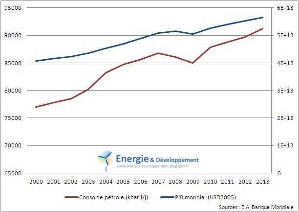 Courbe représentant la consommation de pétrole (baril/j) et la richesse mondiale (à dollar constant)