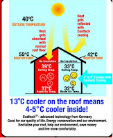 Roof Cooling Paint