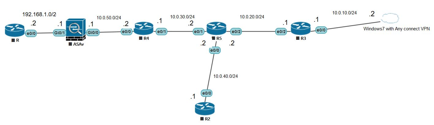 3 - VPN Tip: How to Create VPN on ASA using Cisco Any