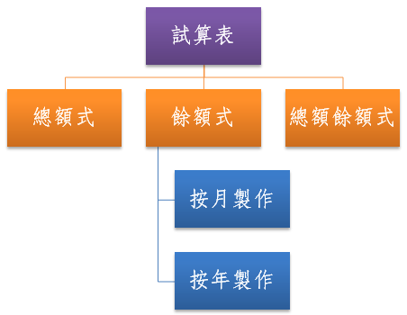 常用餘額式試算表:總額式、餘額式、總額餘額式