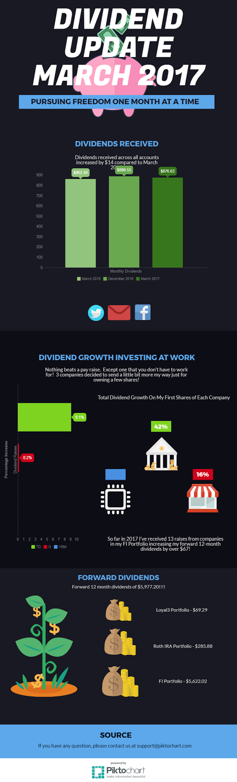 dividend growth investing, dividends, stocks, investing, financial independence