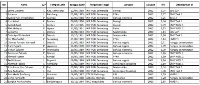 List Data Tunjangan Guru PNS / Non PNS / Kepegawaian Provinsi Cair Awal Juli 2017