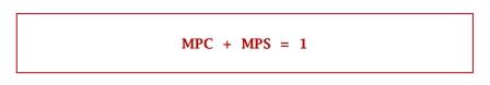 MPC + MPS = 1 - www.ajarekonomi.com