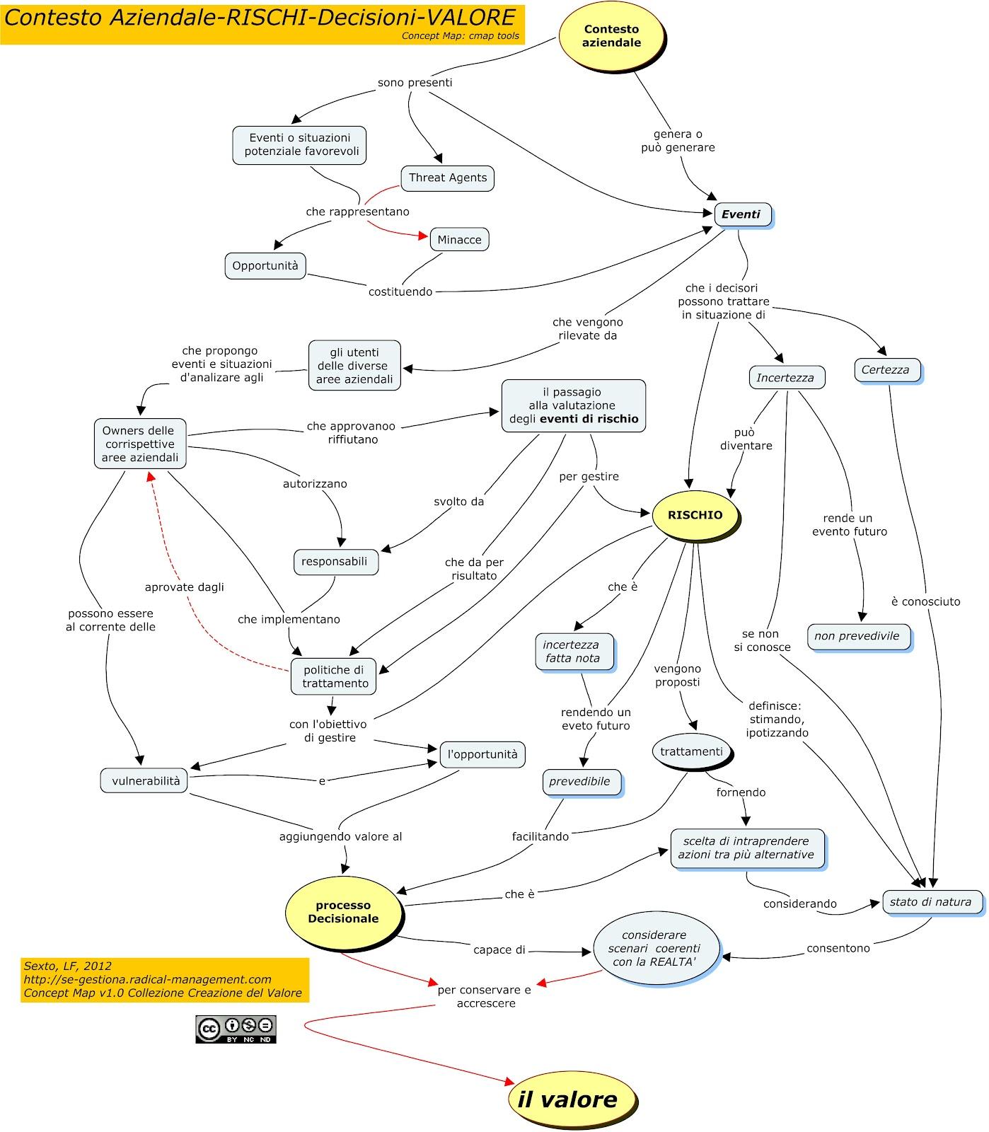 Sostenibilidad Mantenimiento Y Gestión De Activos Mapas
