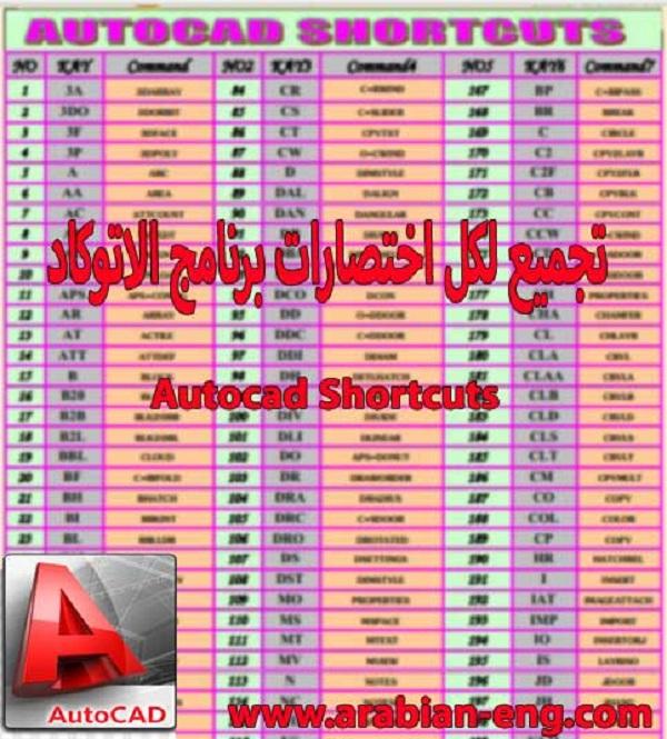 تجميع لكل اختصارات برنامج الاتوكاد | Autocad Shortcuts