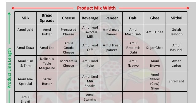 Amul pricing strategy ppt.