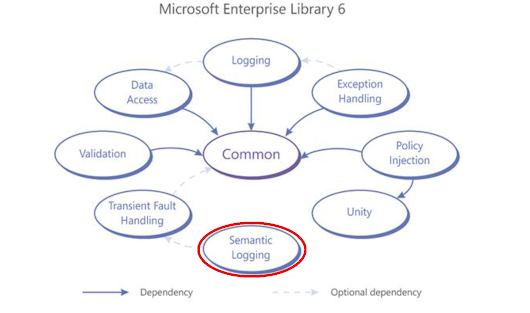 Instrumentation with Semantic Logging Application Block from Microsoft Enterprise Library 6
