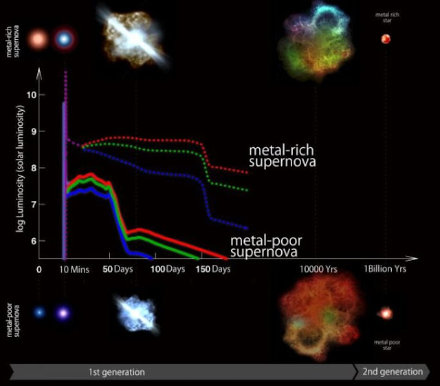 Blue is an indicator of first star's supernova explosions more than 13 billion years ago