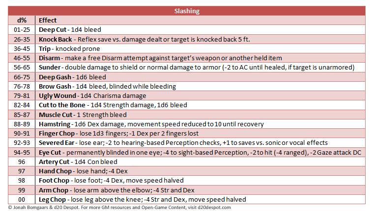 When Ing With A Weapon That Can Do Multiple Types Of Damage The Player Should State What Type They Intend To