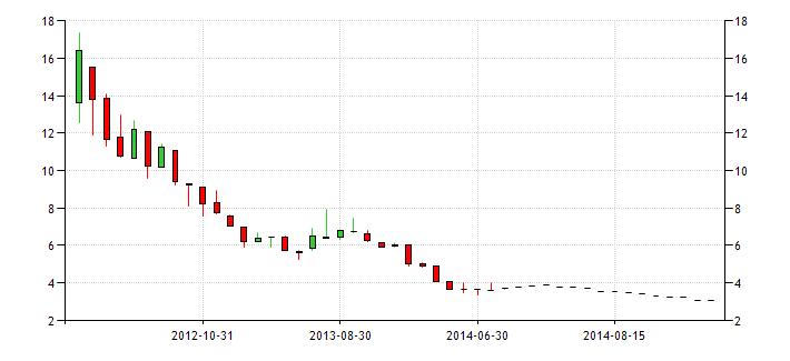 European Bond Market