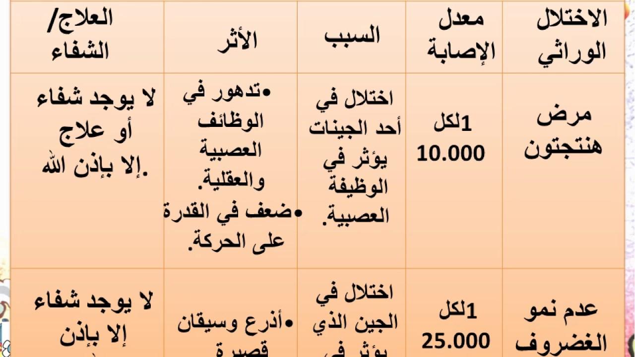 تلخيص الأنماط الأساسية لوراثة الإنسان الأحياء للصف الثاني عشر المتقدم الفصل الأول 2021