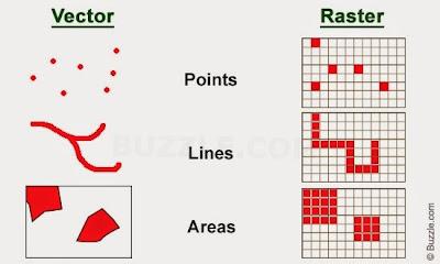 Data Raster dan Data Vektor